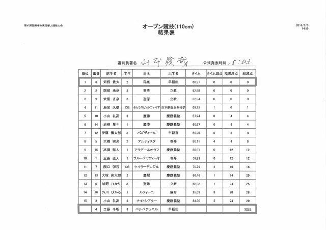3.5 第6競技 オープン110